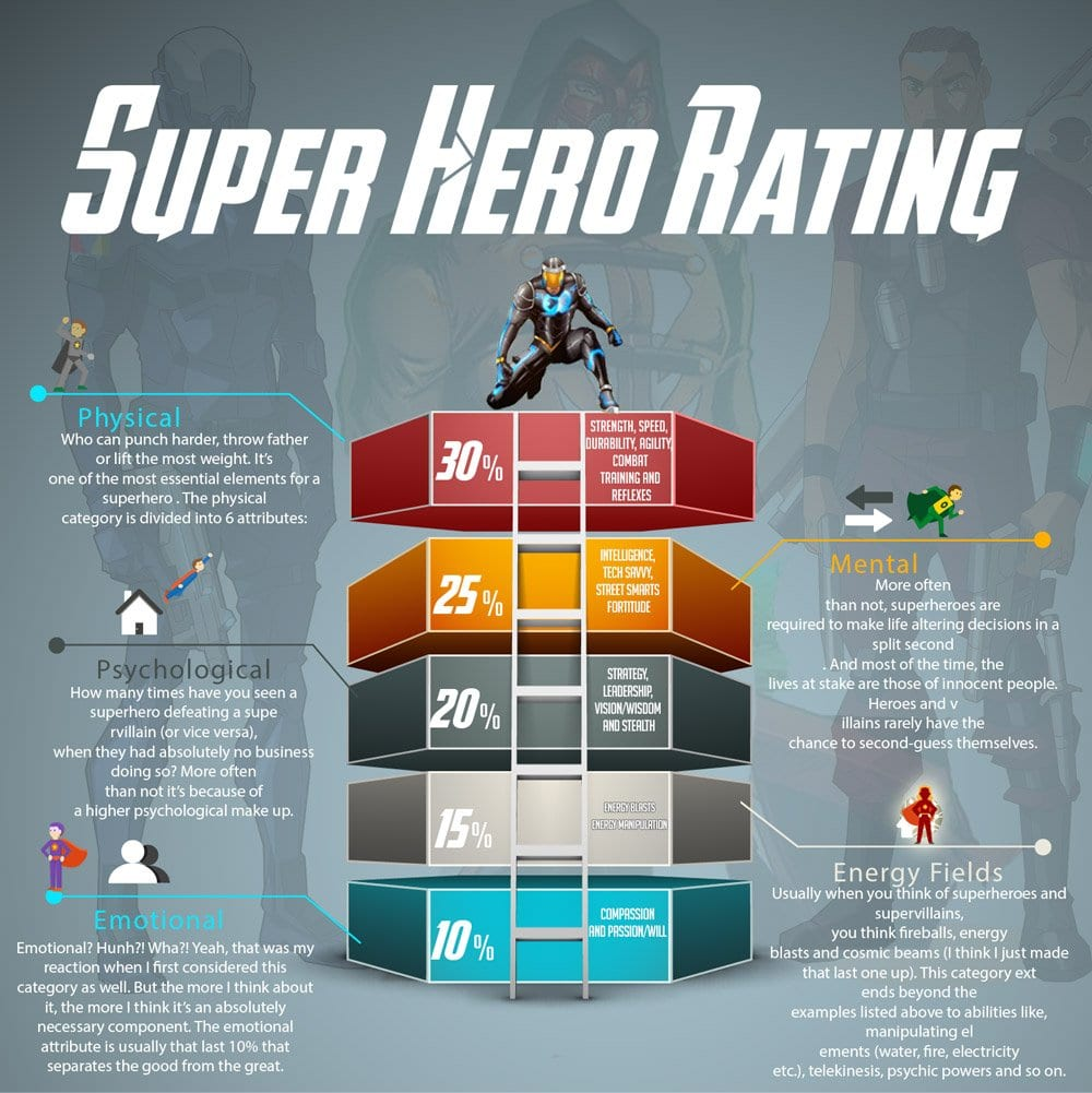 Superhero Ratings SHR